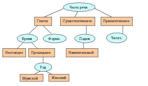Грамматическая схема слова